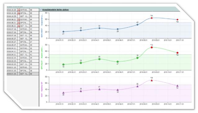 Metrikus adat grafikon